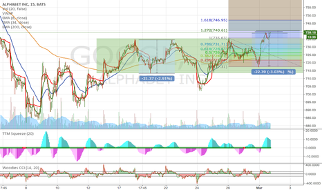GOOGL: GOOGL pushed through the upper level of the band
