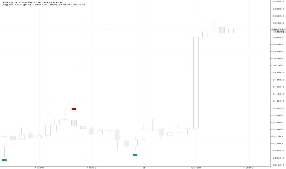 BTCUSD: BTCUSD Strength Identified using Volume Trend Analysis +4.89%