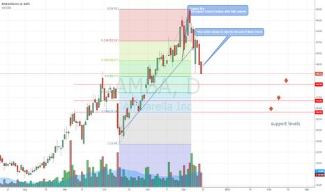 AMBA: AMBA down trend intact
