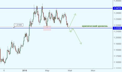 EURUSD: EUR/USD у критического уровня