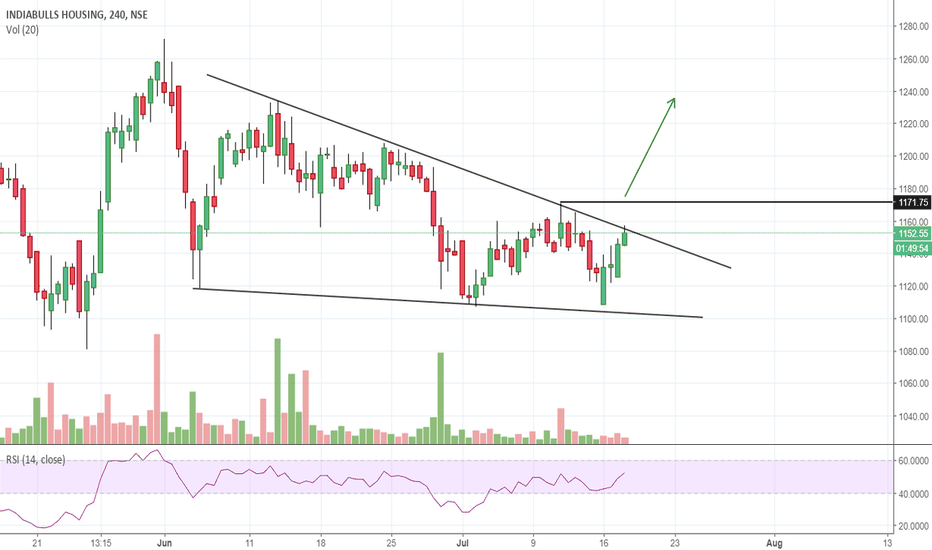 IBULHSGFIN: Downward Wedge and RSI looking Positive