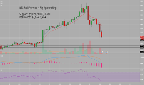 BTCUSD: BTC Top is in for now, Bull Flip Approaching