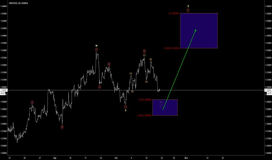GBPUSD: GBP/USD Flat formation
