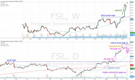 FSL: FSL gaps up yet again