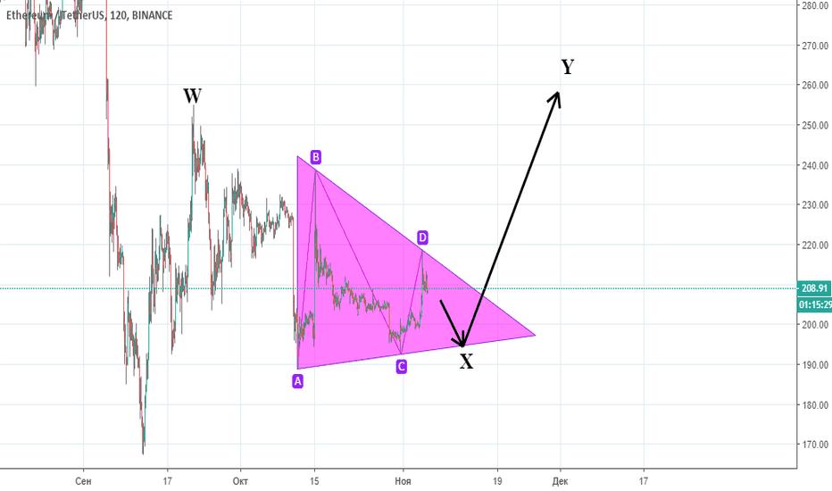 ETHUSDT: ETHUSD | Triangles