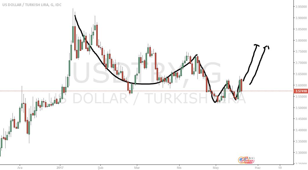 USD TRY  DOLAR ANALİZ