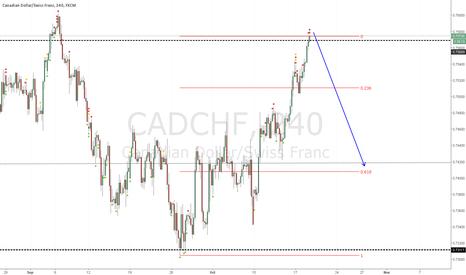 CADCHF: CADCHF Sell