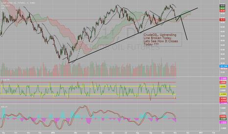 CL1!: Daily Crude Trendline Break