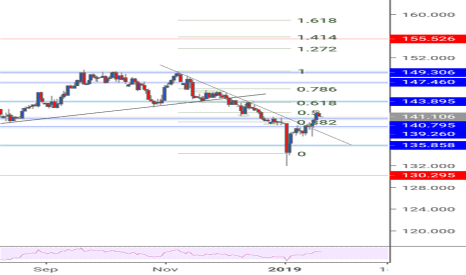 GBPJPY: GBPJPY shooting up