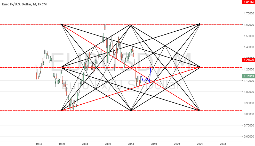 eur usd monthly Star