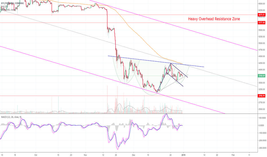 BTCUSD: As Bitcoin Chops Sideways, Here Are The Key Levels! (BTC)