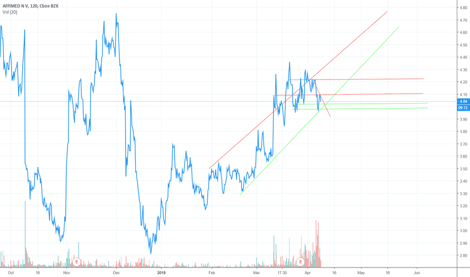 AFMD Stock Price and Chart — NASDAQ:AFMD — TradingView