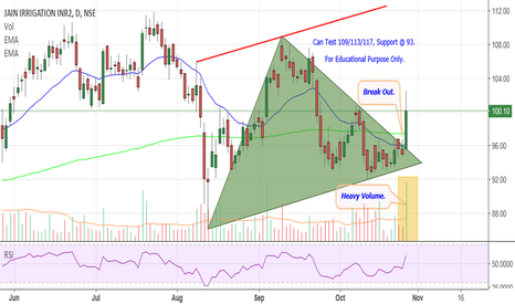 JISLJALEQS: Jain Irrigation - Break Out.