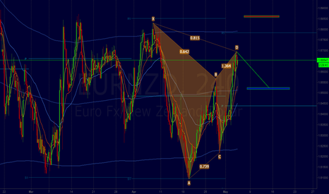 EURNZD: EURNZD Sell (MTH244)