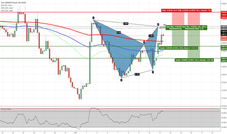 EURGBP: EURGBP - Potential Bat Pattern on H4 Chart