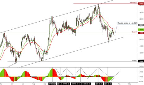 GBPJPY: Bullish momentum can push this pair higher to 150.242