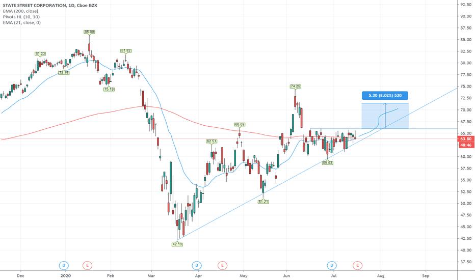 stt stocks to trade