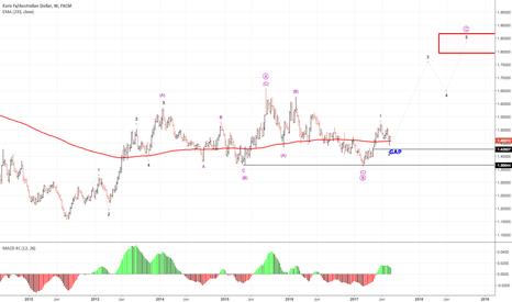 EURAUD: long term wave analysis