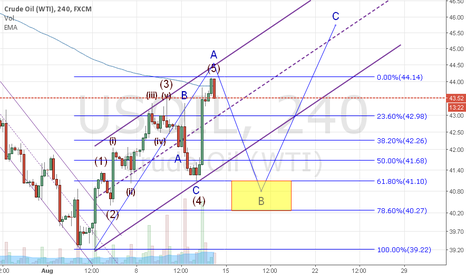USOIL: Oil B Wave Started