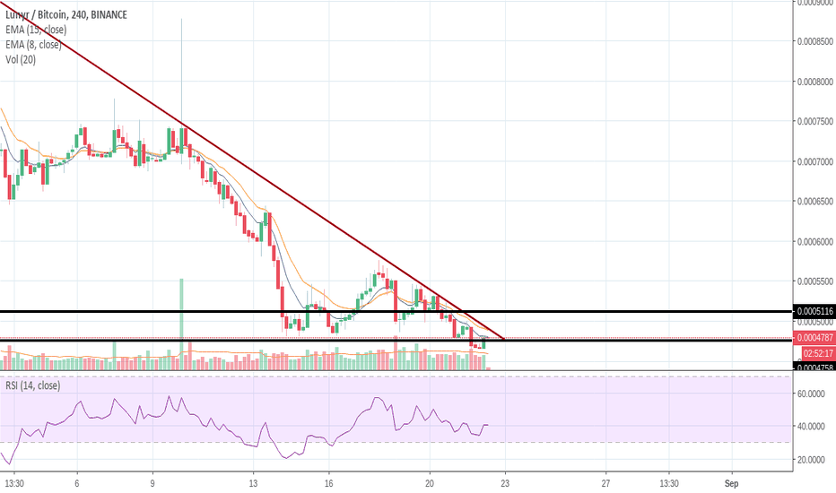 LUNBTC: $LUN possible breakout,