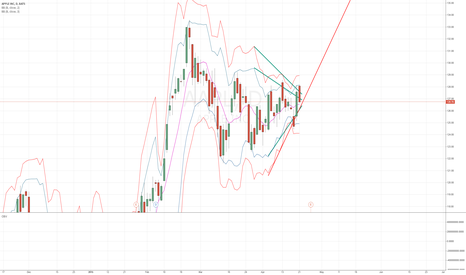 AAPL: AAPL Squeeze trade long