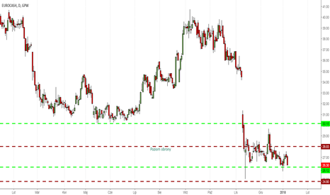 EUR: DM BZ WBK rekomenduje sprzedaż akcji Eurocash