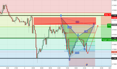 AUDCHF: pattern formation