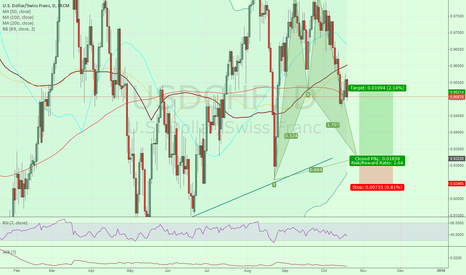USDCHF: USDCHF daily bat pattern