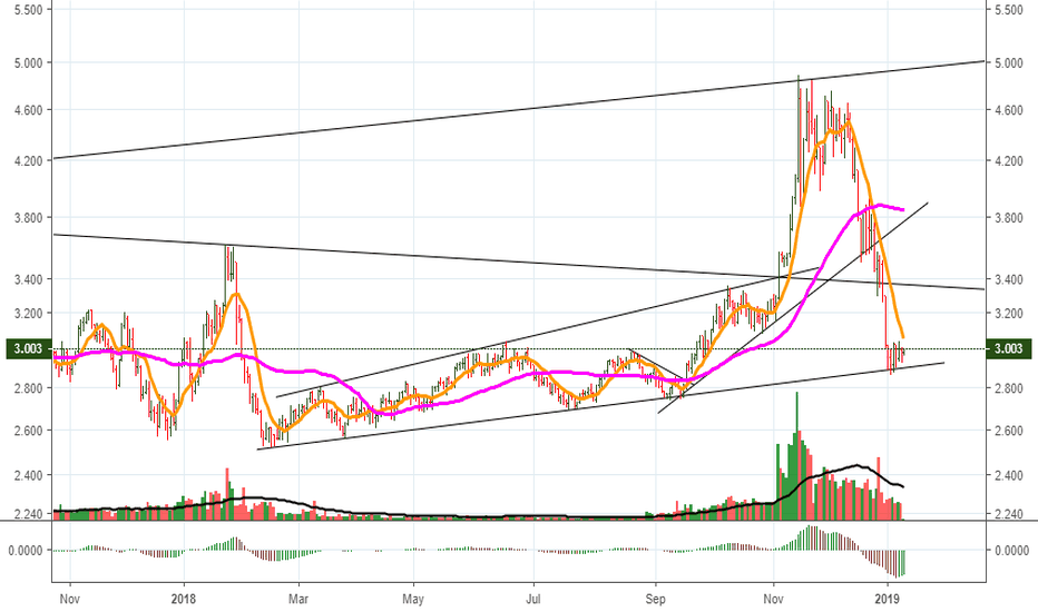 NGAS: Natgas support in uptrend channel