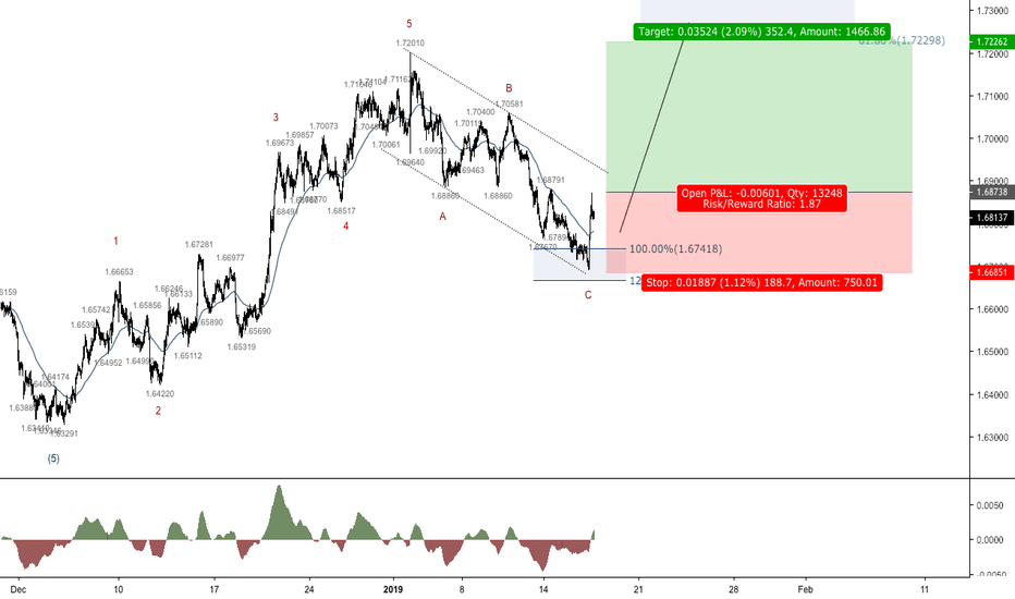 EURNZD: EURNZD - Time to go long?
