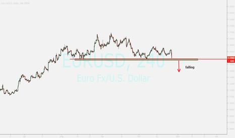 EURUSD: EUR...watching for big falling