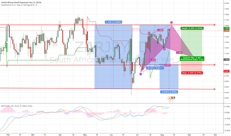 ZARJPY: ZARJPY Bullish Gartley