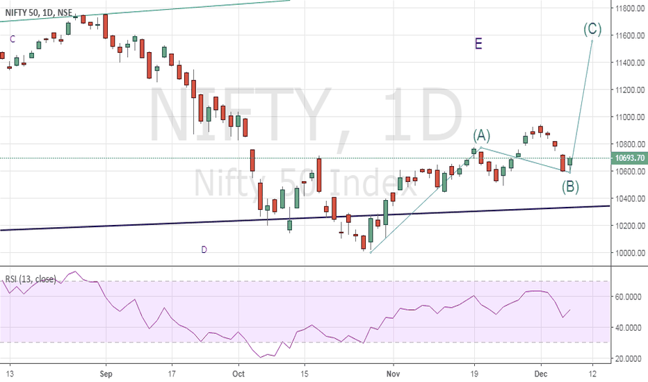NIFTY: election result