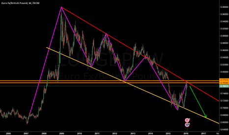 EURGBP: Possible downtrend continuation for EURGBP
