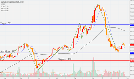 RELCAPITAL: Reliance Capital Limited Buy Every Low Dip For Target 675++