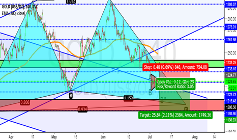 GOLD: GREAT PROFITS ON SHORTING GOLD!WHERE IS HEADING NOW?