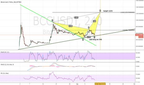 BCCUSDT: BCHUSD update