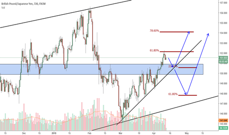 GBPJPY: GBPJPY , a bullish outcome