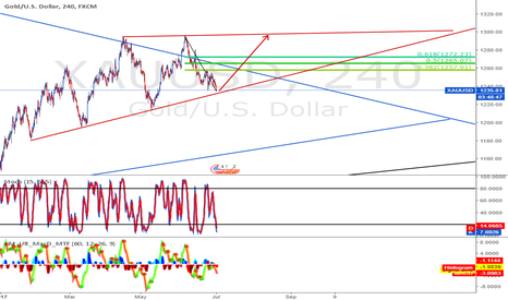 XAUUSD: Longed gold target is 1290x
