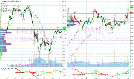PAH: Daily and weekly breakout