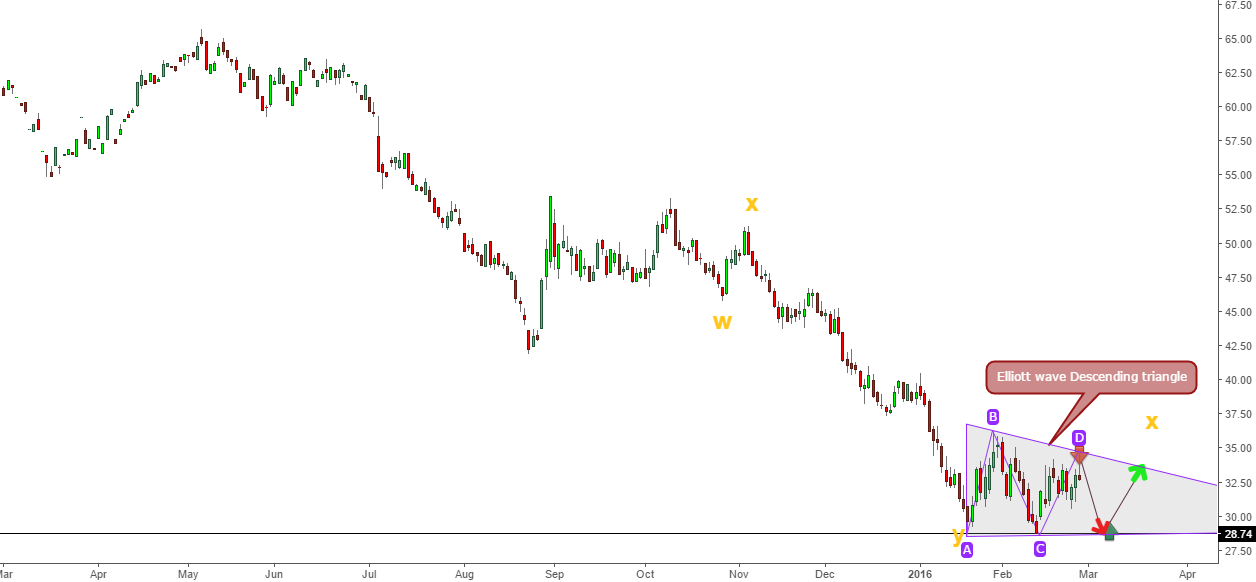 Crude oil - Is the bottom visible yet...?