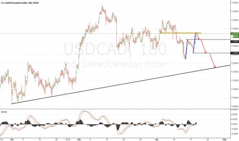 USDCAD: USDCAD short again