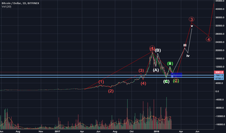 BTCUSD: Alternate count ideas for BTCUSD