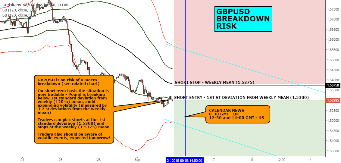 FX CHART OF THE DAY (2): GBPUSD IS ON BREAKDOWN RISK