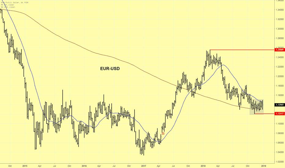 EURUSD: EUR/USD setzt trendlose Seitwärtsbewegung fort