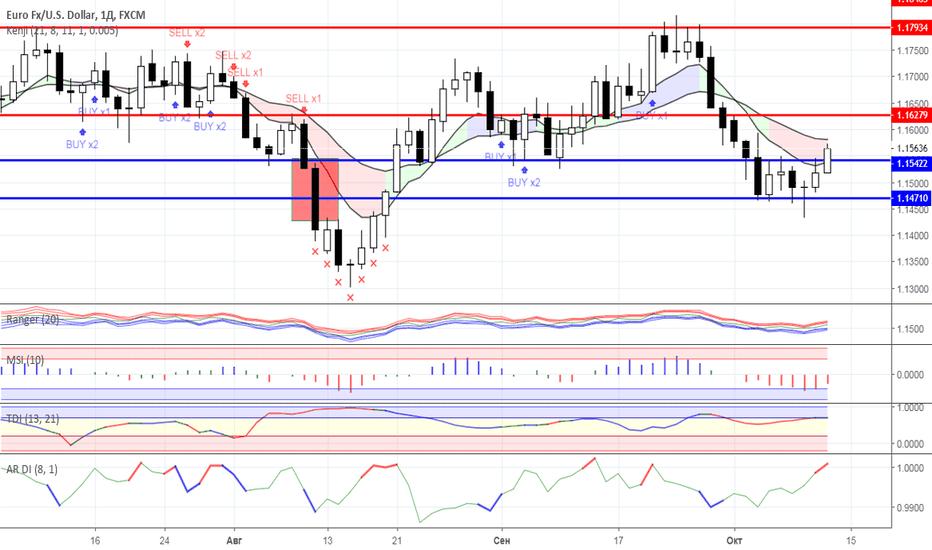 EURUSD: Диапазонная торговля: валютный рынок на 11.10.2018 года