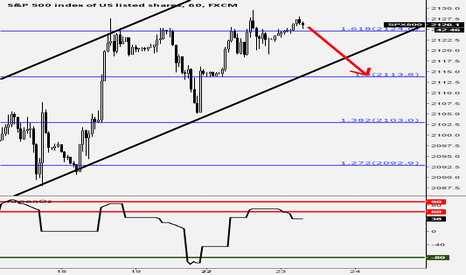 SPX500: S&P 500 FIB & Slope Analysis