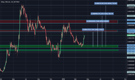 UBQBTC: Long at 0.00024396 - Targets Below