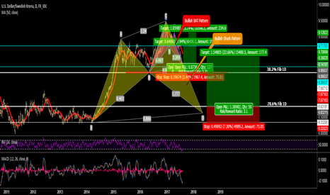 USDSEK: USDSEK  Long Possibility with bullish BAT & SHARK  (Long-term)