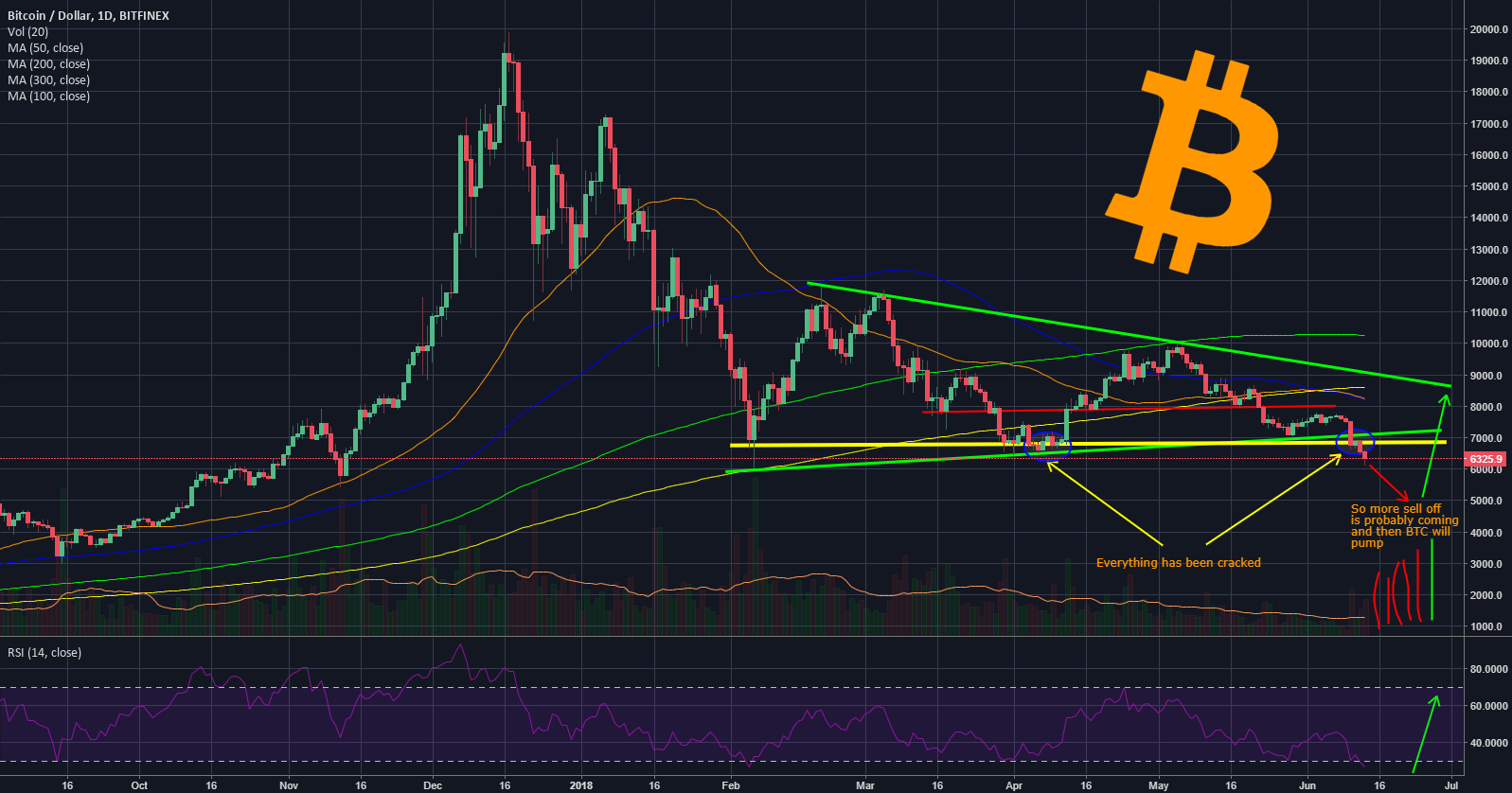 Buy time or what ? #Bitcoin